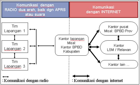 Alur Komunikasi Lapangan dan Pos Komando dengan APRS dan Internet