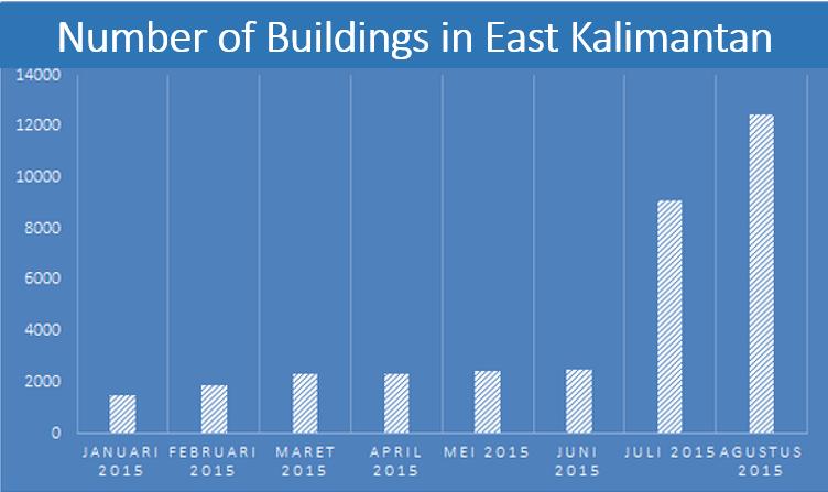 number buildings