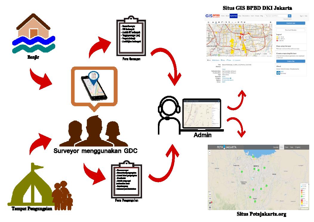 Diagram dari pelaporan dari surveyor hingga publikasi data
