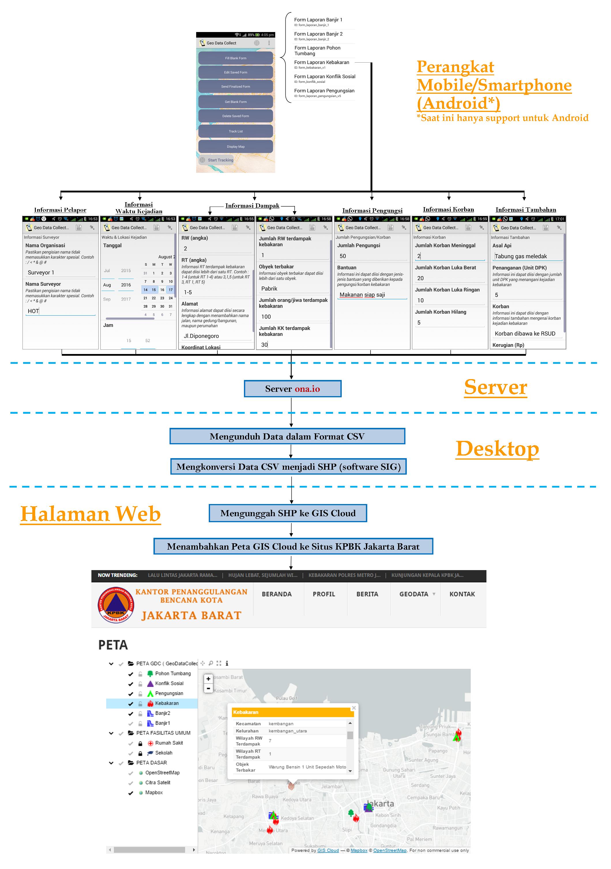 Sistem Pelaporan Bencana dengan Geo Data Collet (GDC) dan GIS Cloud
